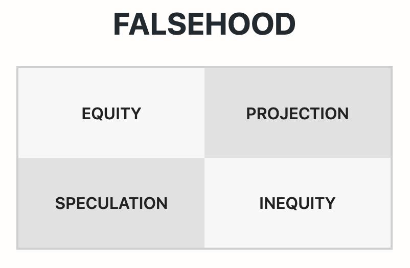 The Elements of Falsehood