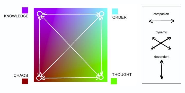 Quad Visualization