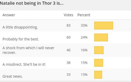 New Poll + Thor 3 Results