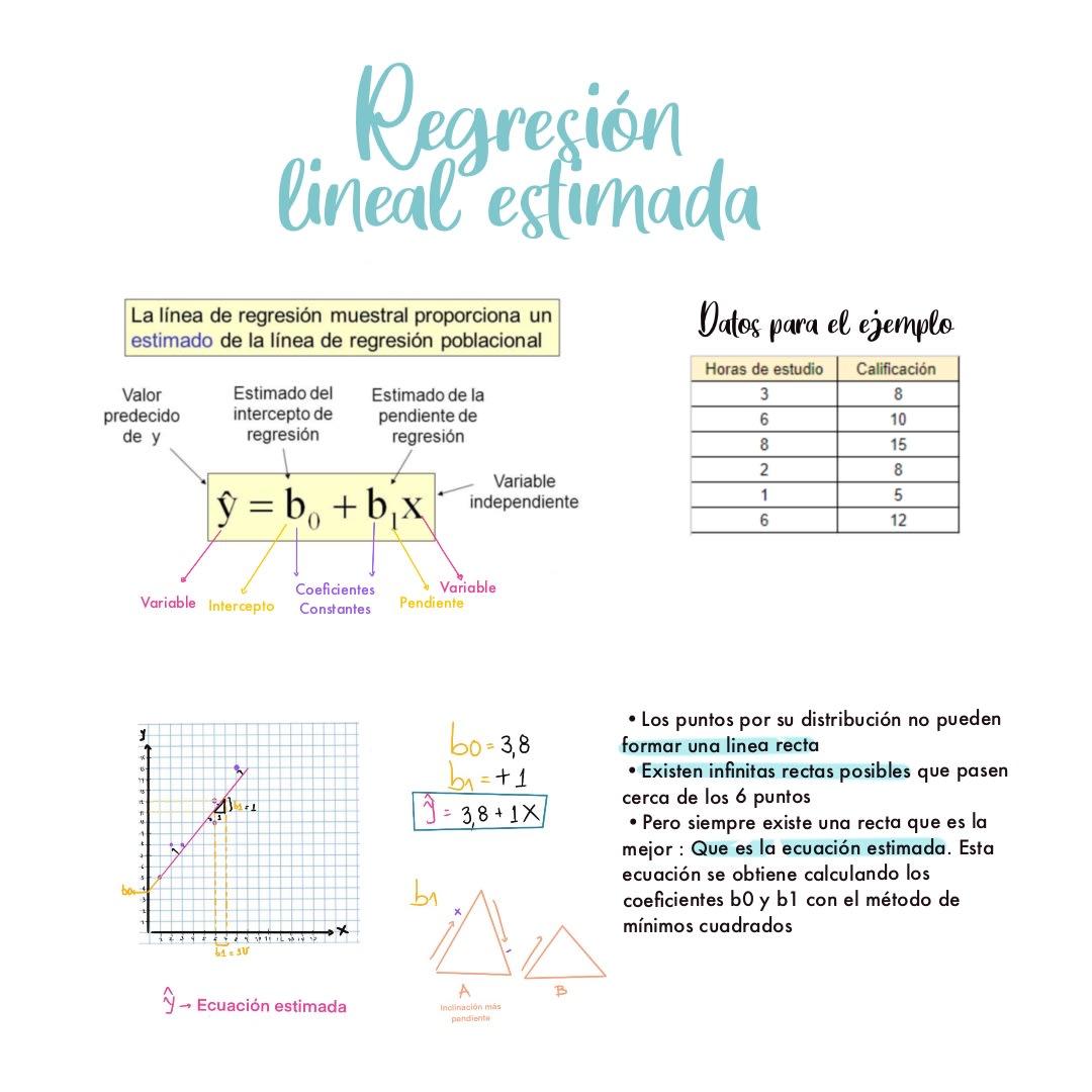 regresion lineal estimada