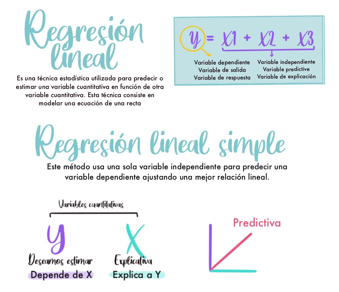 Regresion lineal simple formulas