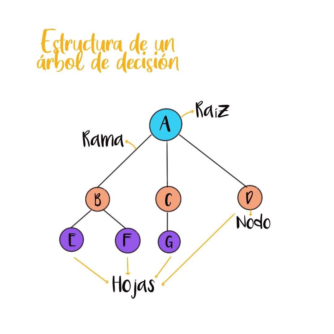 Arboles de decisiones. Las bases para entenderlos