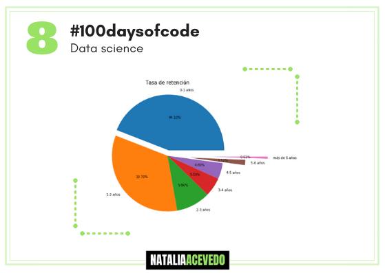 Día 8#100daysofcode #datascience Facebook dataanalysis Parte II