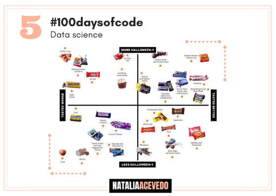 Día 5 #100daysofcode dataset candy power parteI