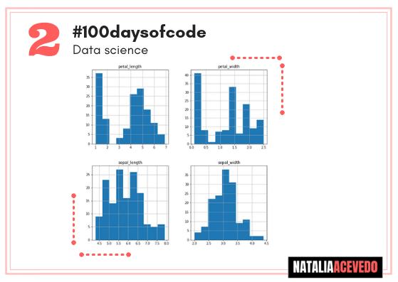 Día 2 #100daysofcode #DataIris Part I