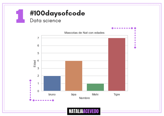 Día 1 #100daysofcode #Datascience