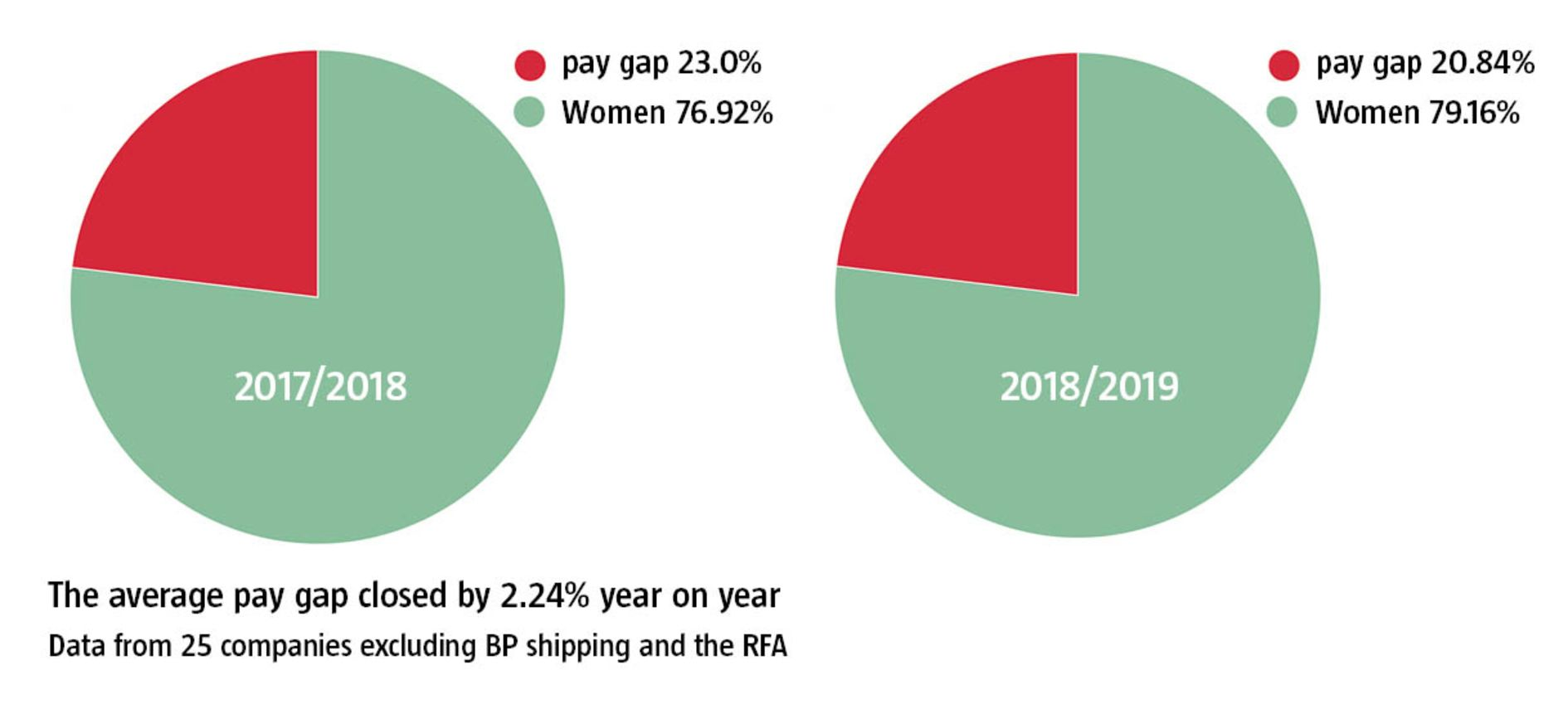 Have maritime companies closed their gender pay gap?