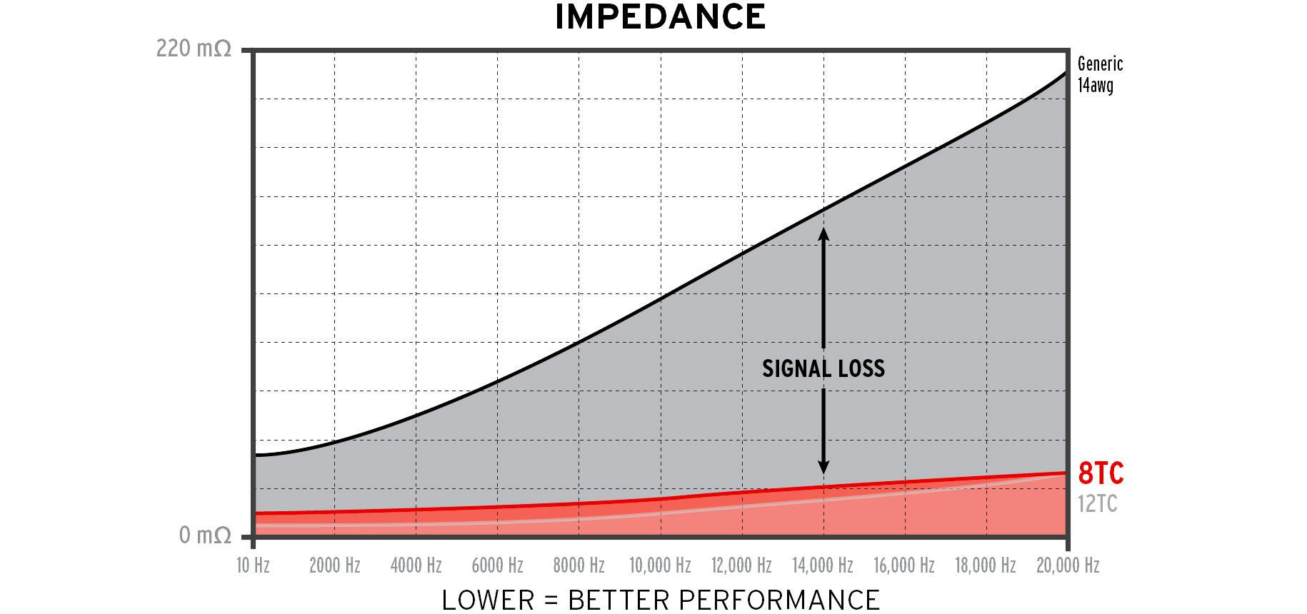 Kimber Kale 8TC impedance kurve