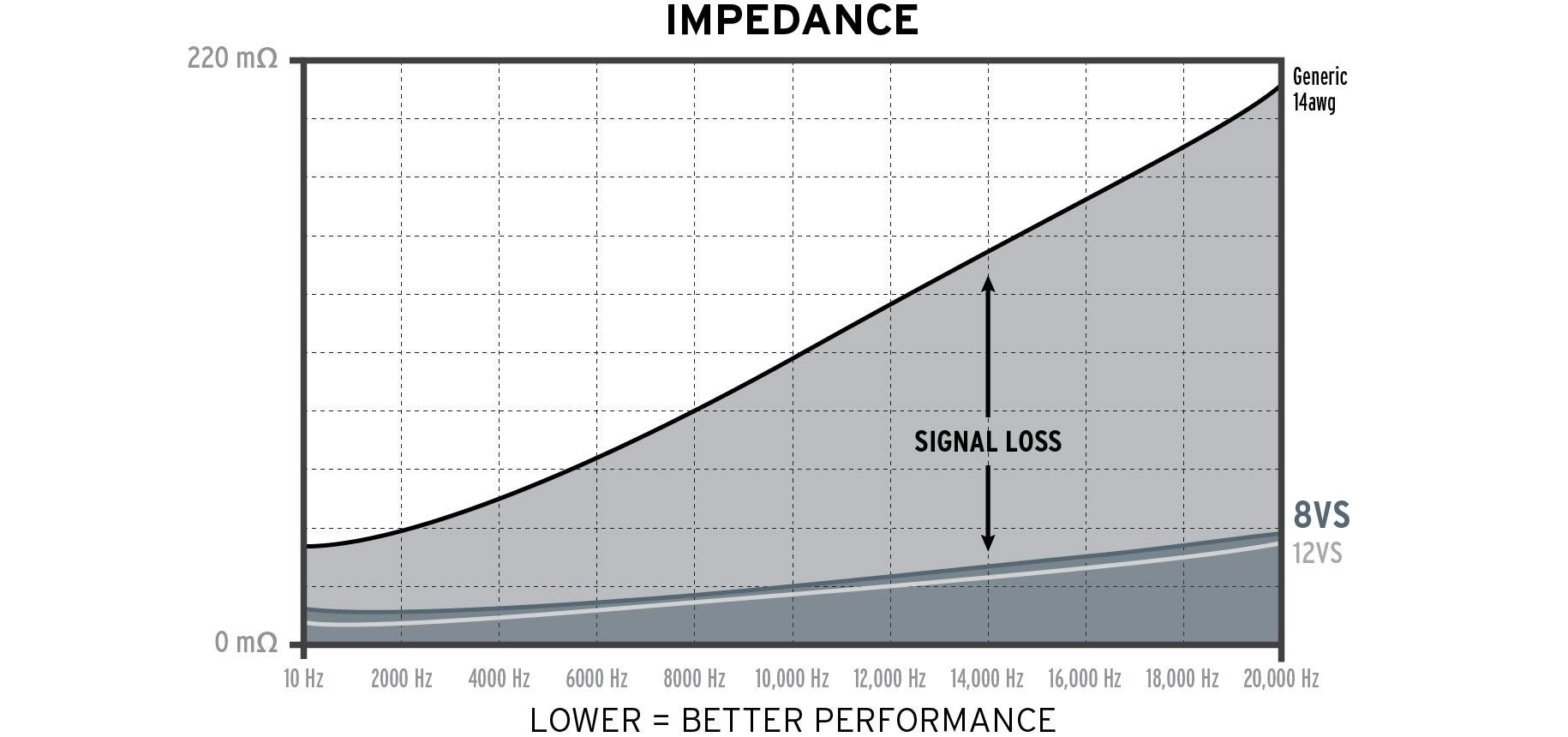 Kimber Kable 8VS impedance kurve