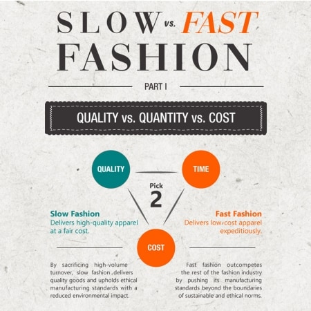 Slow Fashion vs. Fast Fashion Infographic