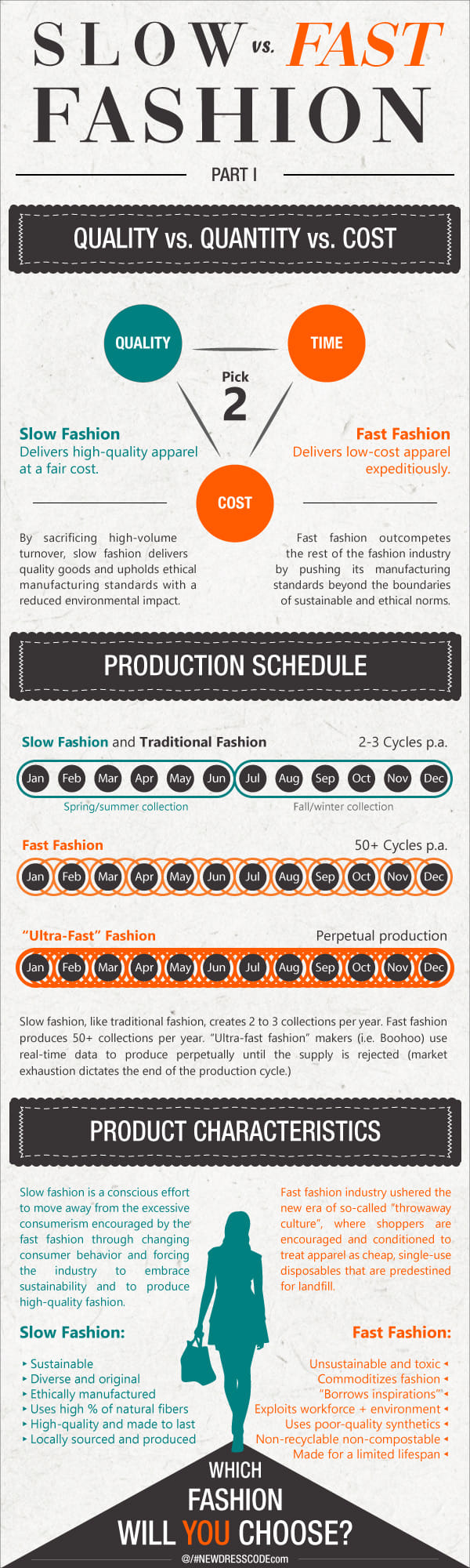 Slow fashion vs. Fast Fashion: The most important information condensed in one infographic