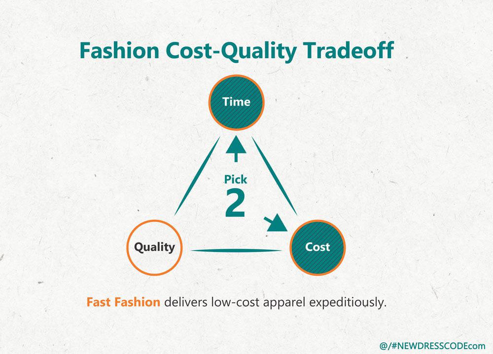 Fashion-Cost-Quality Tradeoff Triangle: Fast Fashion delivers low-quality apparel expeditiously.