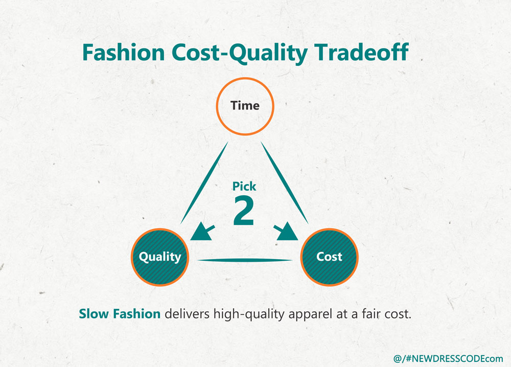 Fashion-Cost-Quality Tradeoff Triangle: Slow Fashion delivers high-quality apparel at a fair cost.