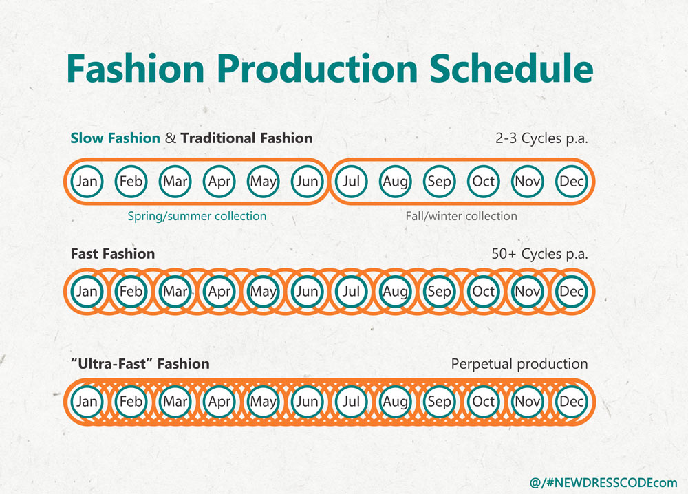 Diagram Demonstrating Slow Fashion vs. Fast Fashion vs. Ultra-Fast Fashion Production Cycle