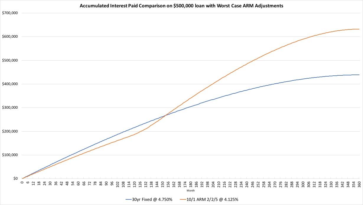 A graphical comparison of a fixed vs. ARM scenario