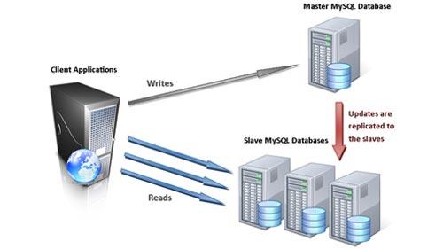 Neo Tech Virtualization