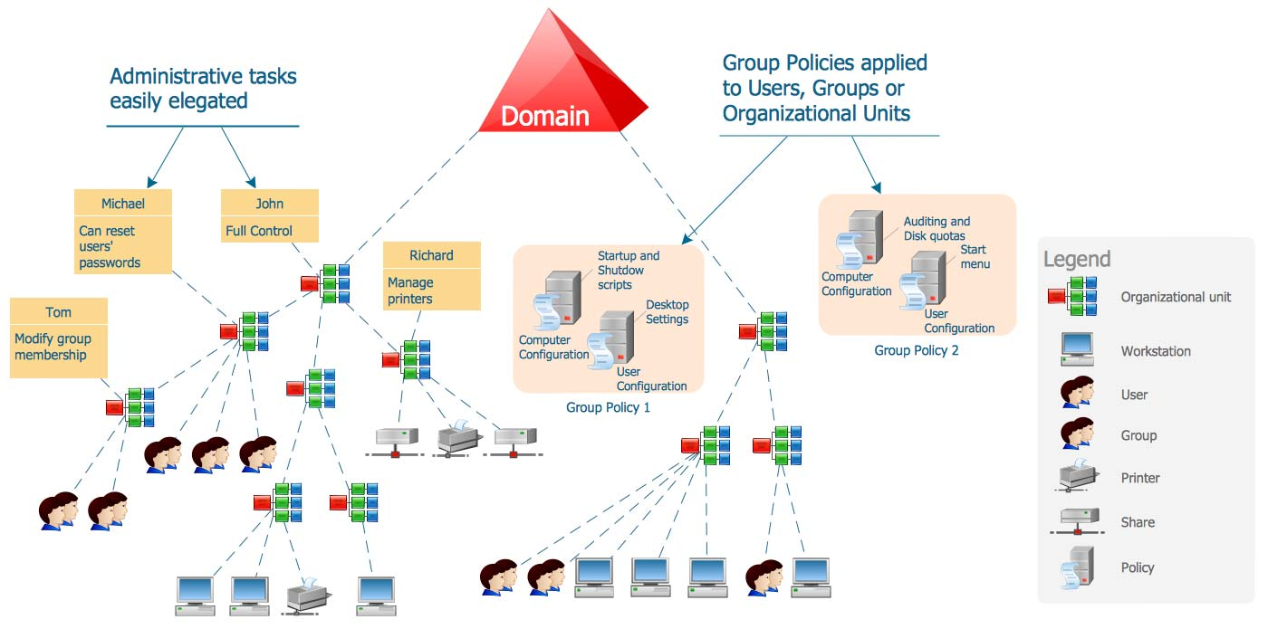 Active Directory Sturcture