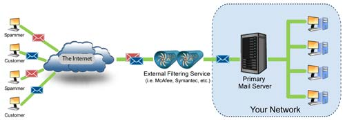 Email Server service in Bangladesh