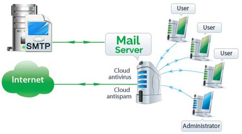 Mail Server Support
