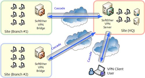 VPS Solutions
