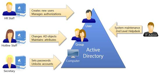 Active Directory Domain Service