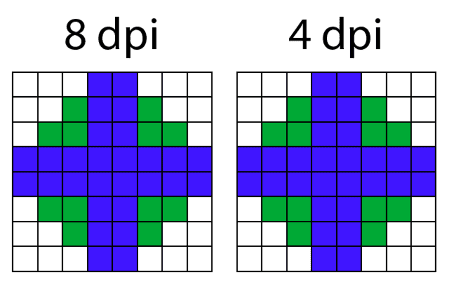 What does DPI mean for images on the web?