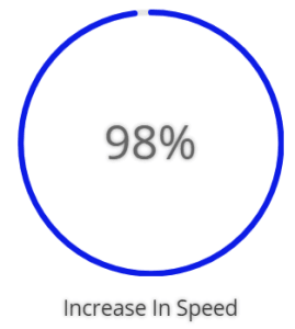 A Sample of the Circle Counter Module Showing 98% in the center of a graph representing speed increase