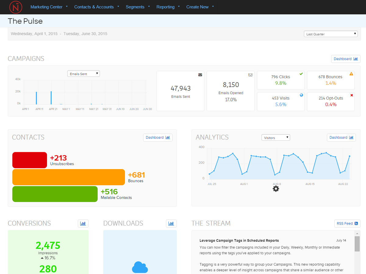 marketing automation reporting dashboard