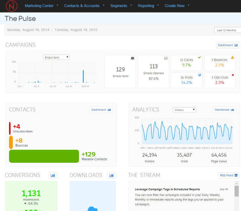 email reporting dashboard