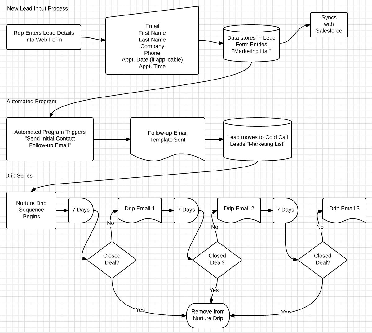 sample-flow-chart