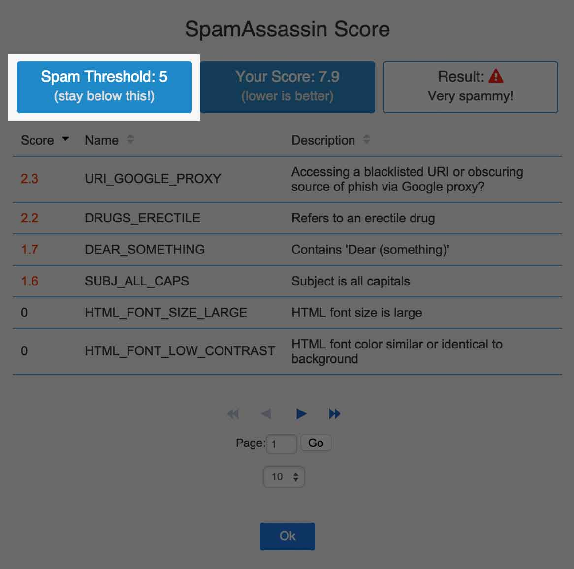 spamAssassin-spam-threshold