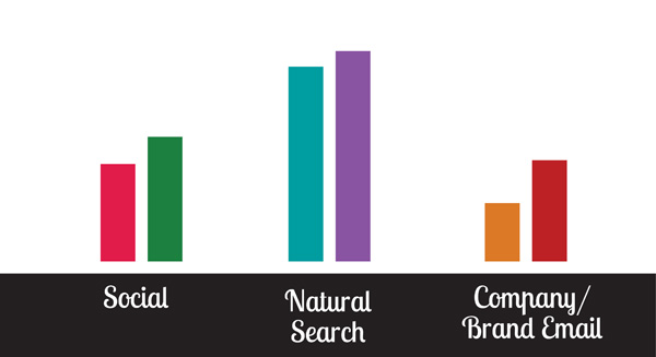 Search and Discovery: Lead Generation Pathways Every Marketer Needs to Watch.