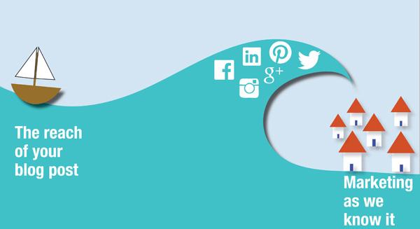 Internlandia: Socialize Your Blog Post!