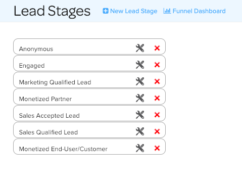 A sample depiction of lead stages that can be edited or removed in Net-Results