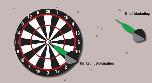 Internlandia: How Are Email Marketing and Marketing Automation Different?