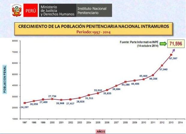 Crecimiento de la población penitenciaria en el Perú, periodo 1997-2014