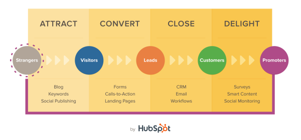 Inbound Marketing - Metodo - HubSpot