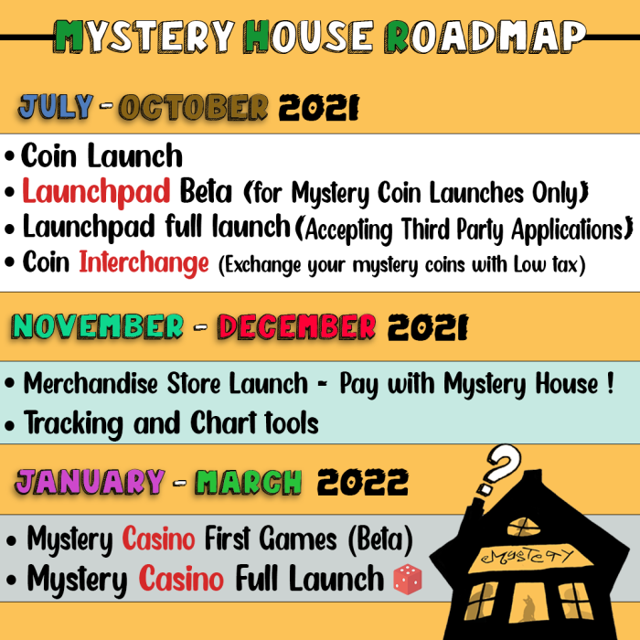 Mistery House Road Map