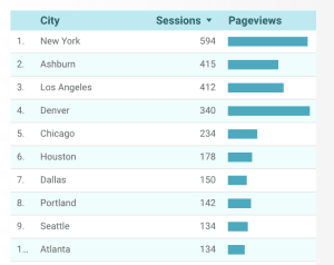 Chart of cities where web traffic comes from