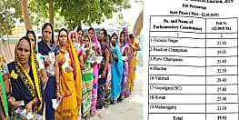 मतदान के पांच घंटे बाद पूर्वी चम्पारण में सबसे अधिक मतदान, महाराजगंज सबसे पीछे