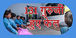 बच्चों को पढ़ानेवाले 131 गुरुजी  हुए फेल, निदेशक ने दिया कार्रवाई का आदेश, शिक्षकों में हड़कंप