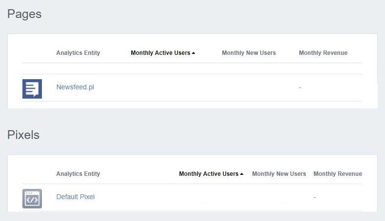 facebook analytics źródło danych
