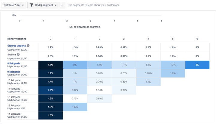 Facebook Analytics: przewodnik po narzędziu analitycznym Facebooka