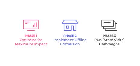 Game changer dla branży Retail: Tchibo case study