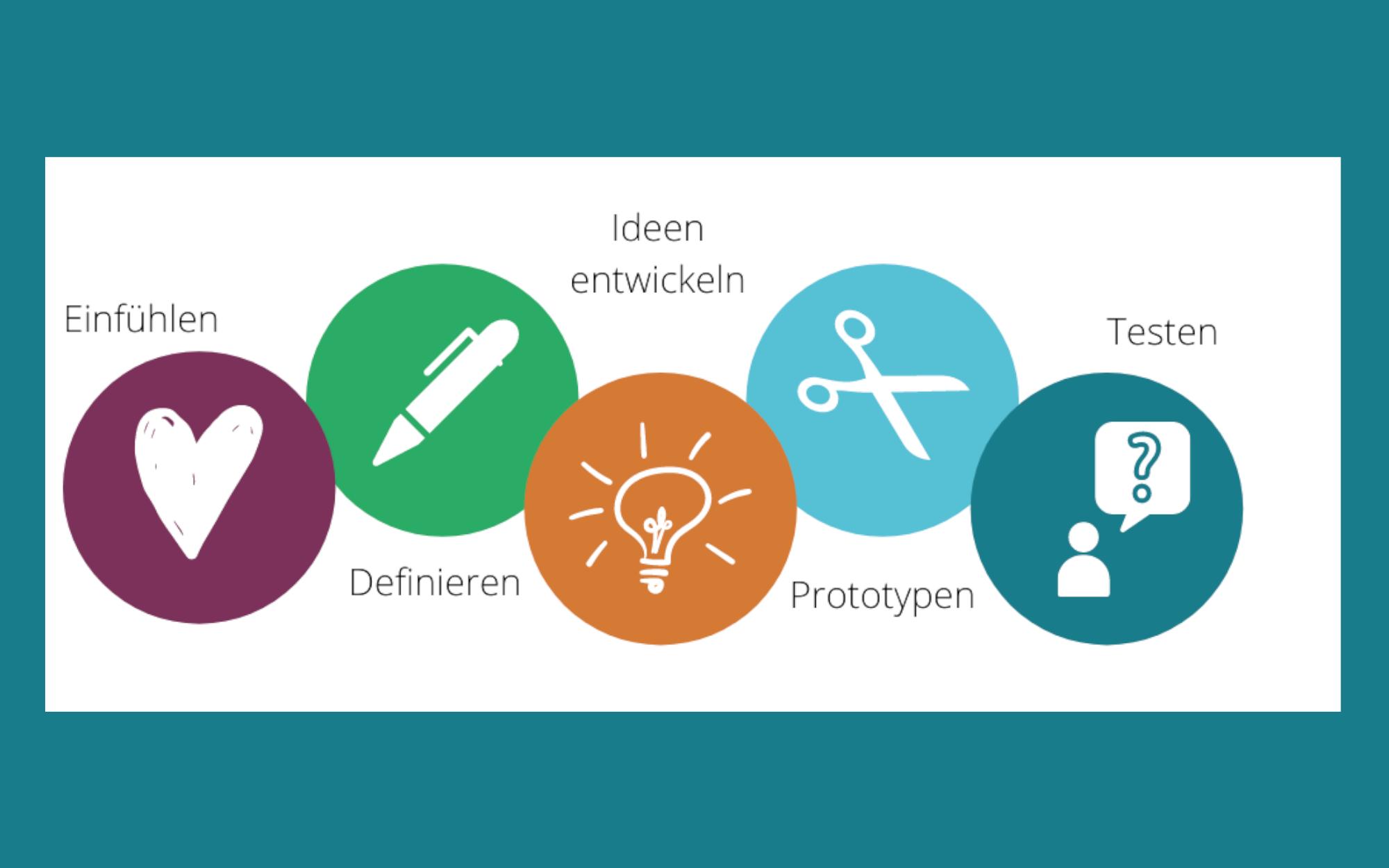 Nexplore Design Thinking Methode und Anwendung