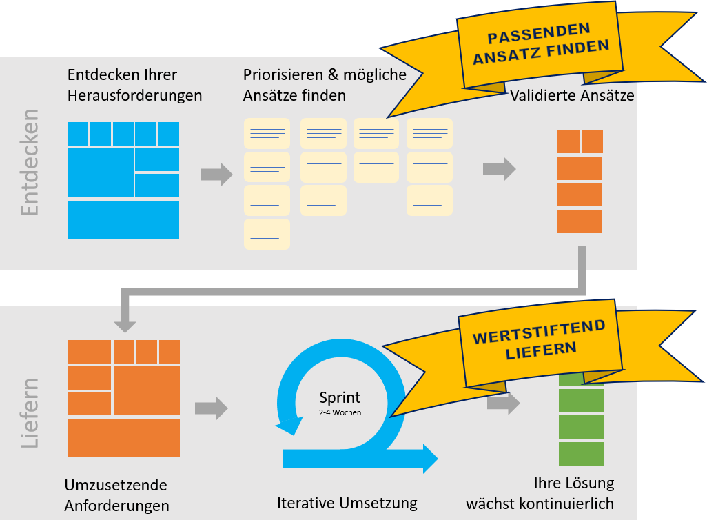 Agile Softwareentwicklung Bern