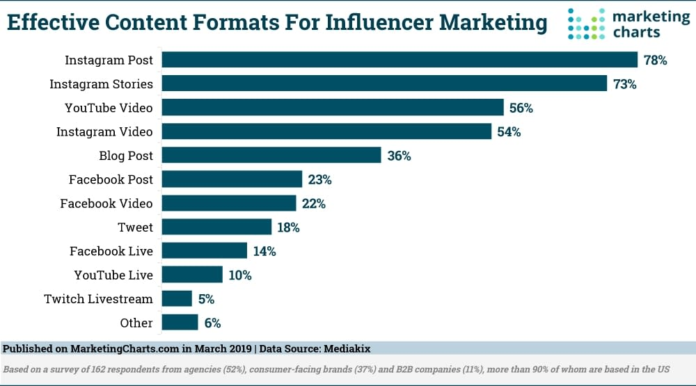 Effective content formats for influencer marketing