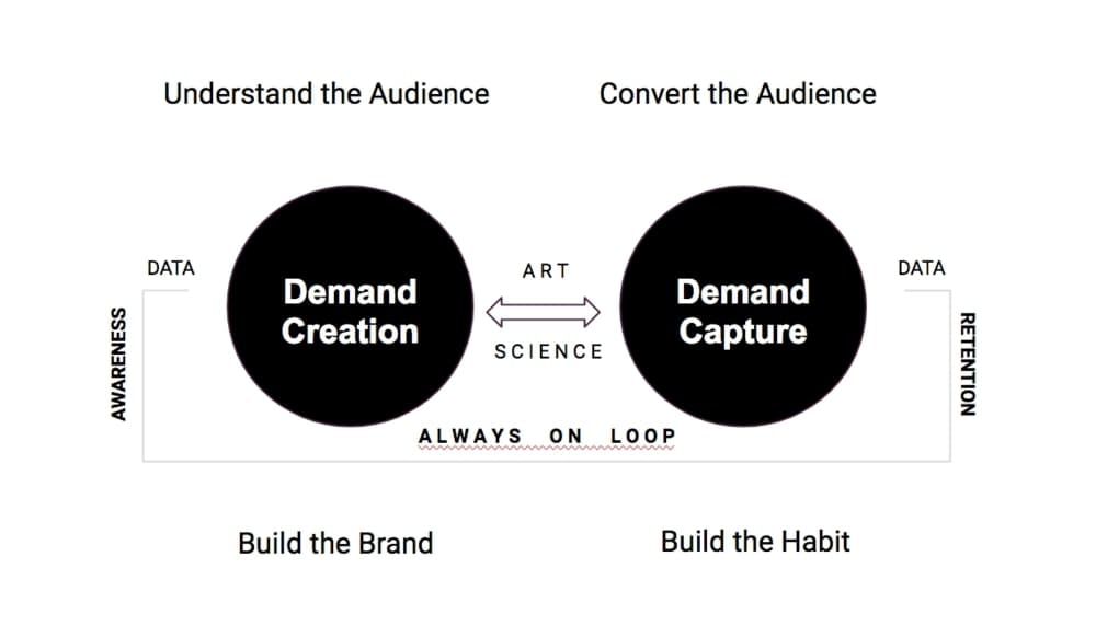 demand generation marketing strategy