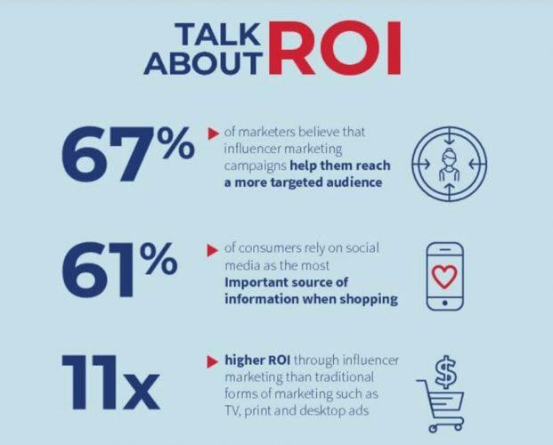 Influencer marketing strategy -ROI