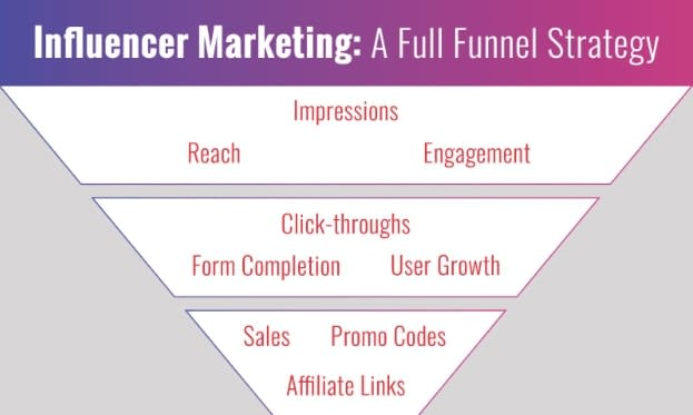 A Full Funnel Strategy